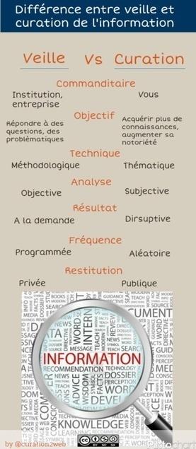 [Infographie] Différence entre veille et curation | Univers de la veille | Scoop.it