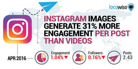 Instagram : la baisse de l'engagement se confirme (-63% en un an) - Blog du Modérateur | Community Management | Scoop.it