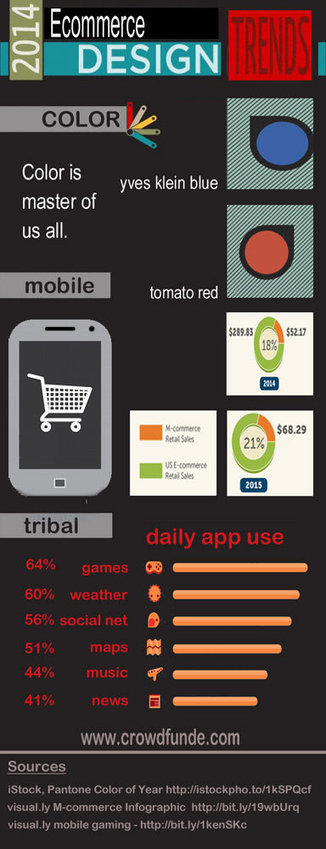 2014 Ecommerce Design Trends Infographic via @CrowdFunde | Design Revolution | Scoop.it