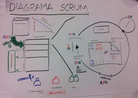 Agile y Scrum en fotos | Think Like a Project Manager | Buenas prácticas para la Gestión de Proyectos | Scoop.it
