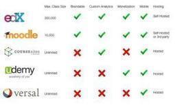 MOOC: ¿Cuál es la mejor plataforma para los cursos online gratis?   EDUCACIONENRED.PE   INTELIGENCIA GLOBAL   Scoop.it