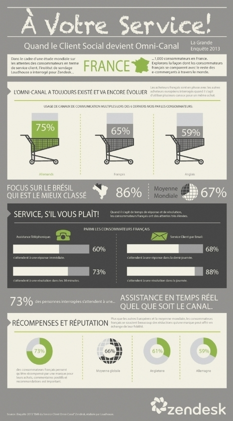 73% des Français s'attendent à une assistance en temps réel quel que soit le canal | RelationClients | Scoop.it