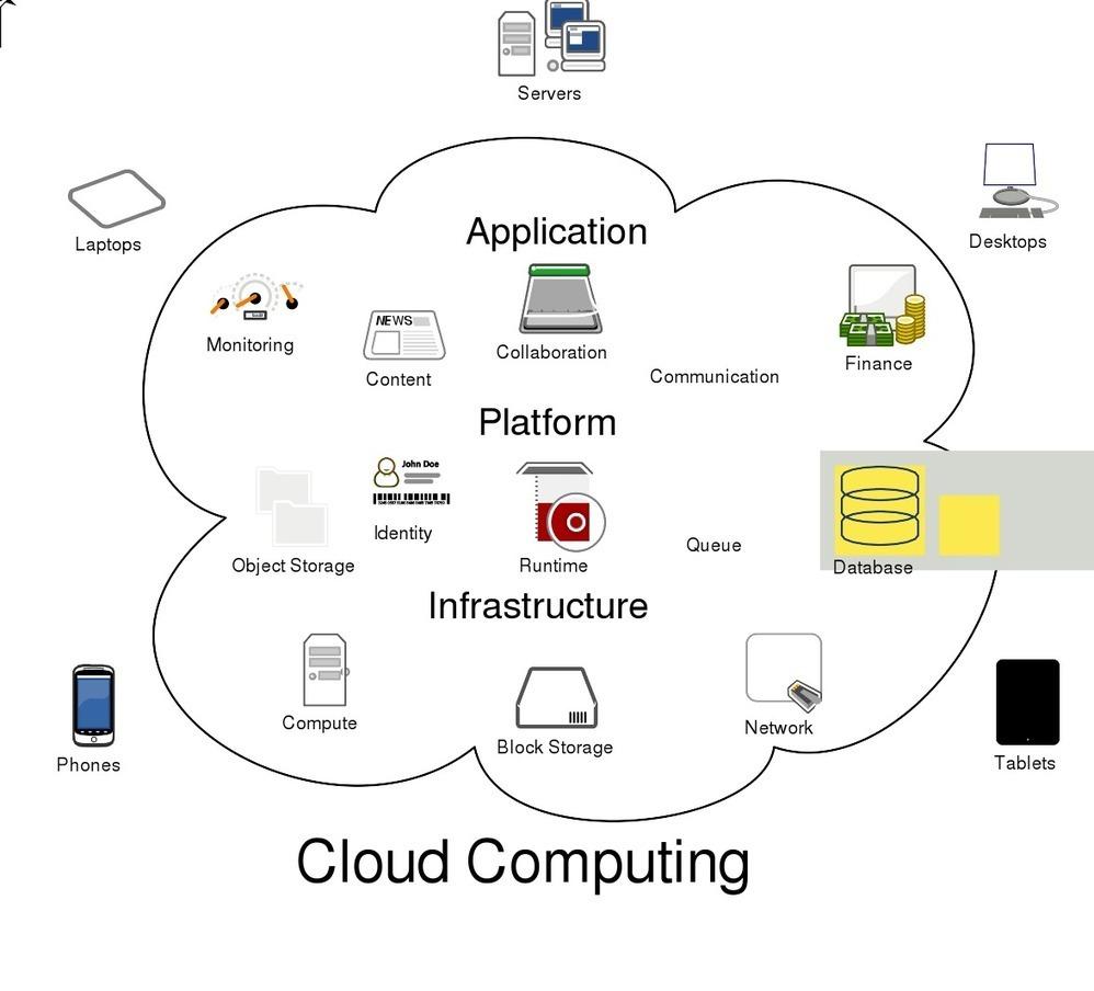 El blog de Carlos Ripoll: Cloud Computing: mucho más que almacenar documentos