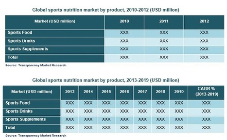 Sports Nutrition Market - Global Industry Analysis, Size, Share, Growth, Trends and Forecast, 2013 - 2019 - Sports Nutrition Industry Overview, Market Segmentation Report, Leaders, Future, Demand, ... | Transparenc Market Research | Scoop.it
