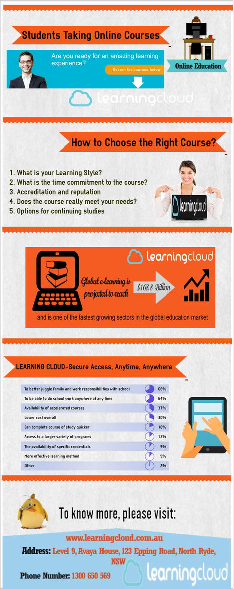 Online Education, Training & Teaching Courses | Learning Cloud | Scoop.it