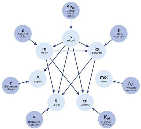 Ο ανασχηματισμός των θεμελιωδών μονάδων μέτρησης | e-ΦΥΣΙΚΗ | Scoop.it