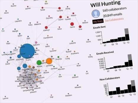 Visualiser ses métadonnées Gmail: d'abord amusant puis carrément effrayant - Rue89 | Digital Think | Scoop.it