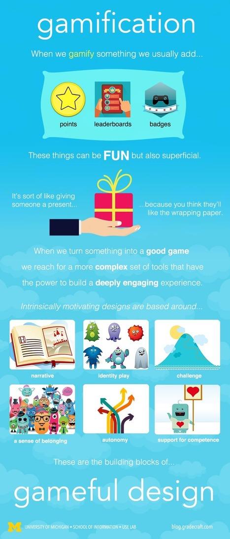 Gamification vs Gameful Design | EduTIC | Scoop.it