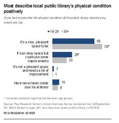 New Pew Report on Younger Americans and Public Libraries   Beyond the Stacks   Scoop.it
