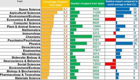 La ciencia en España: indicadores ScienceWatch   EC3metrics   EC3   Scoop.it