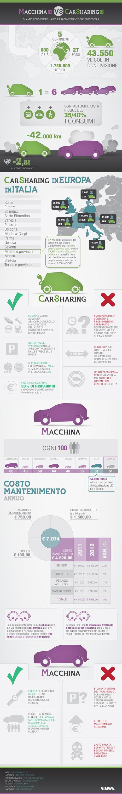 Auto contro Car Sharing. Quale conviene di più? Infografica Visiwa | Green Economy in Italy | Scoop.it