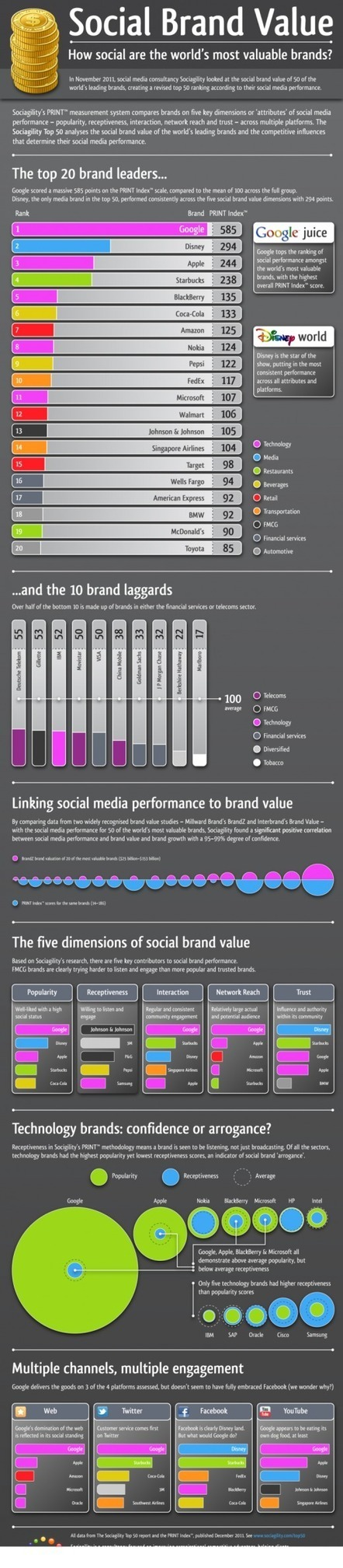 #Infografia de como valorar tu marca social | Gabriel Catalano human being | #INperfeccion® a way to find new insight & perspectives | Scoop.it