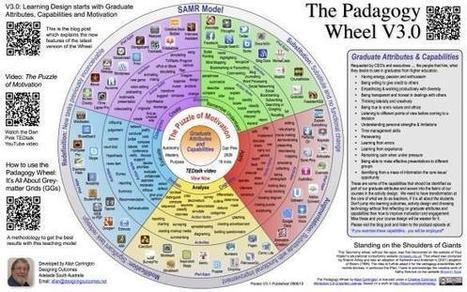 "Brett Salakas on Twitter: ""The Padogogy Wheel (deliberate spelling) allows students to guide own learning in a SAMR-blooms model #sunchat http://t.co/IBsxgs8xTN"" | Edtech PK-12 | Scoop.it"