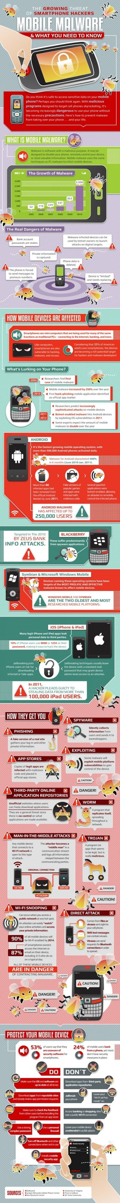 Mobile Security & Malware Protection - INFOGRAPHIC | Mobile (Post-PC) in Higher Education | Scoop.it