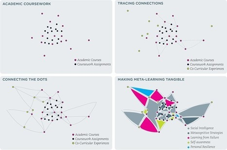Changing Records of Learning through Innovations in Pedagogy and Technology | Tertiary education landscapes | Scoop.it