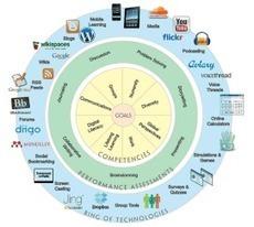 Onderwijstechnologie inzetten zoals die bedoeld is | Technologie in het onderwijs | Scoop.it