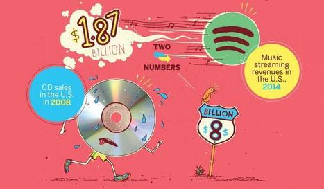 Two Numbers: Streaming Killed the CD Star | Marché de la Musique | Scoop.it