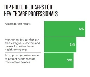 Surveys look at digital health adoption, reasons for hesitance | mobihealthnews | Pharma Marketing : Conceptualization to Commercialization | Scoop.it