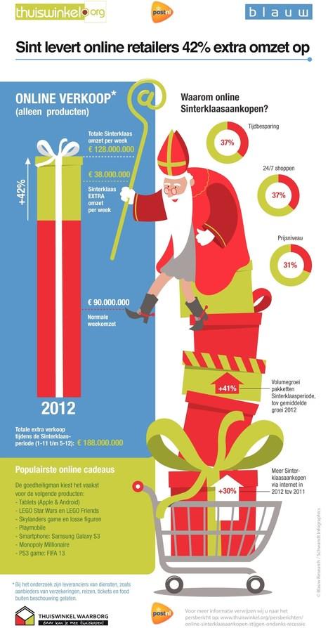 Infographic Online Sinterklaasaankopen 2012 | Online shoppen tijdens Sinterklaas | Scoop.it