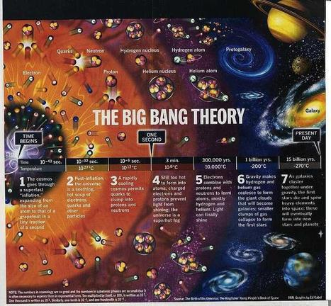 The current widely held theory of the universe. | ScienceStuff | Scoop.it