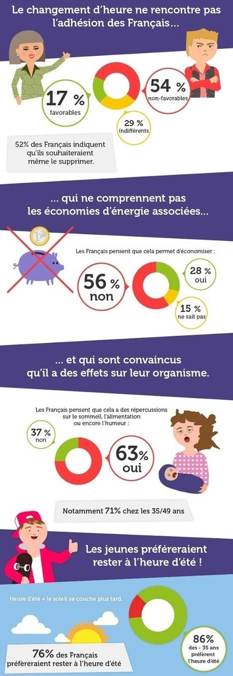 Le changement d'heure / comment exprimer son opinion. | En français, au jour le jour | Scoop.it