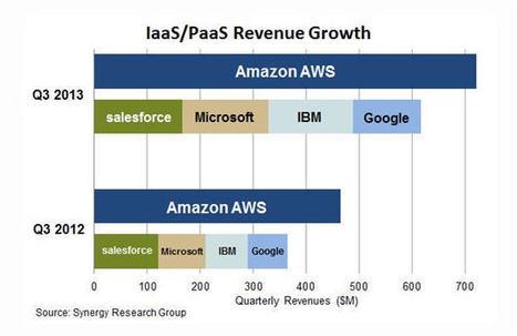 IaaS/PaaS : Amazon écrase la concurrence | Cloud computing | Scoop.it