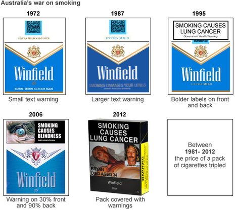 The battle for control of the cigarette packet | Economics | Scoop.it