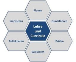 Lehren – Lernen – Prüfen im Fokus - Das hochschuldidaktische Jahresprogramm 2015 | E-Assessment - Online Learning Assessment | Scoop.it