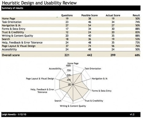 What goes into your site review? | information architecture | Scoop.it
