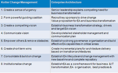 Soft Skills For Enterprise Architects (SSFEA) Goes Live ... | Browsing EA stuffs | Scoop.it