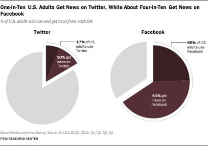 The Evolving Role of News on Twitter and Facebook... | Journalism and the WEB | Scoop.it