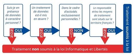 Informatique et Libertés : suis-je concerné ? | CNIL | Bonnes Pratiques Web | Scoop.it