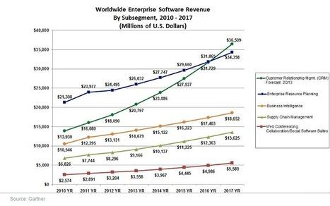 Cloud computing, CRM, ERP et autres logiciels : tendances et chiffres clés pour 2013 - CRM Gestion relation client CRM | Cloud computing, SaaS pour PME et TPE | Scoop.it