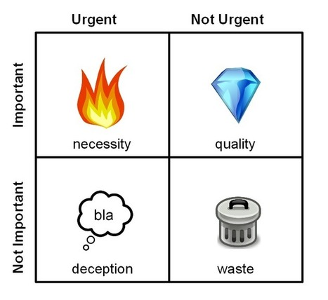 Prioritizing with the Covey Matrix | Academis - Create Better Science | Scoop.it