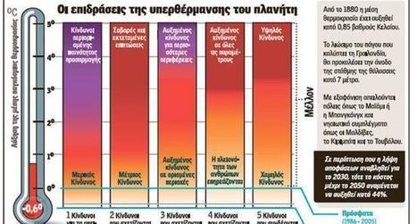Η υπερθέρμανση «καίει» και την οικονομία | Η Βιολογία στην Εκπαίδευση | Scoop.it