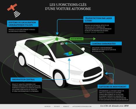 Les 5 fonctions-clés d'une voiture autonome   eServices   Scoop.it