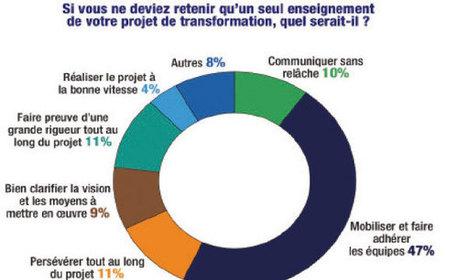 Enquête Optimum Conseil-Ipsos Maroc - LE MATiN | Societes de conseil | Scoop.it