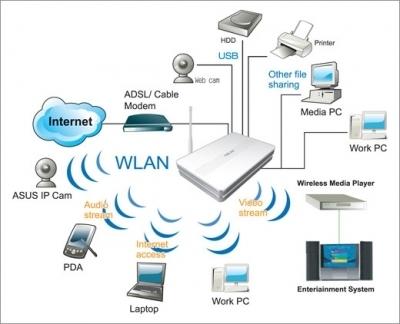 Guide : améliorer la qualité de votre réseau domestique | Time to Learn | Scoop.it