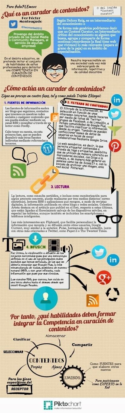 Curación de contenidos: un remedio contra la infoxicación | ICT & Education | Scoop.it