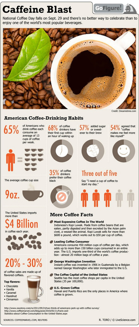 coffee-caffeine-drinking-infographic-gofigure-110929a-021.jpg (JPEG Image, 600 × 1401 pixels) - Scaled (45%) | psych | Scoop.it