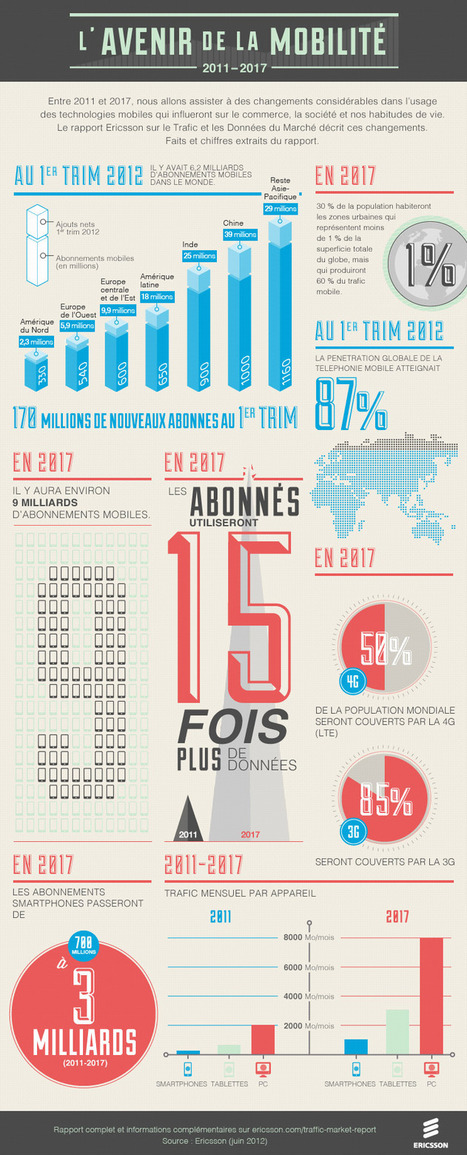 Infographie mobilité 3G, 4G, smartphones, tablettes by Ericsson | iPhone Killer | Mobile & Magasins | Scoop.it