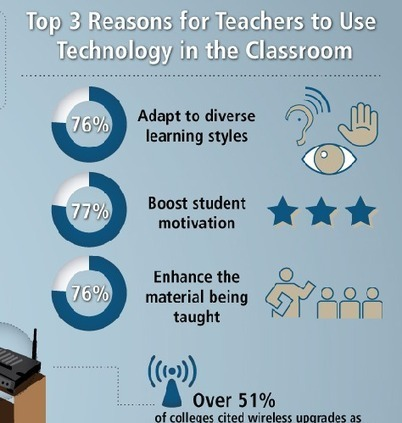 3 Reasons Teachers use Technology in the Classroom #edtech #infographic – eLearning Blog Dont Waste Your Time | Tech with Mairaj | Scoop.it