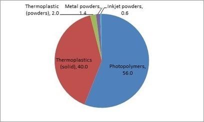 3D Printing Materials 2014-2025: Status, Opportunities, Market Forecasts: IDTechEx   3D_Materials journal   Scoop.it