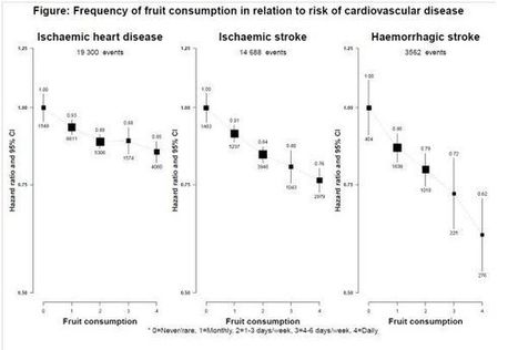 Fruit consumption cuts CVD risk by up to 40 percent   Sustain Our Earth   Scoop.it