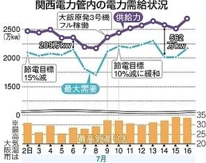 中日新聞:関電、大飯再稼働なくても電力供給に余力 :社会(CHUNICHI Web) | Genpatsu | Scoop.it