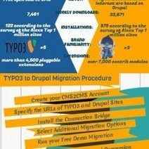 Must-Know Things about TYPO3 to Drupal Migration | Visual.ly | Convert TYPO3 to Drupal Automatedly | Scoop.it