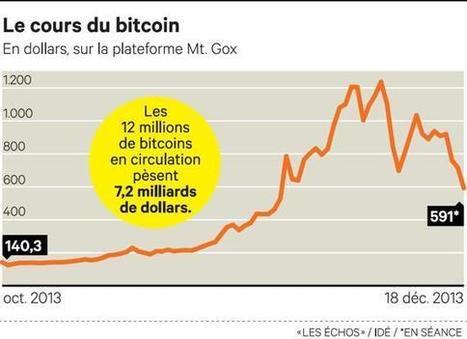La Chine fait vaciller la devise virtuelle bitcoin   Startups   Scoop.it