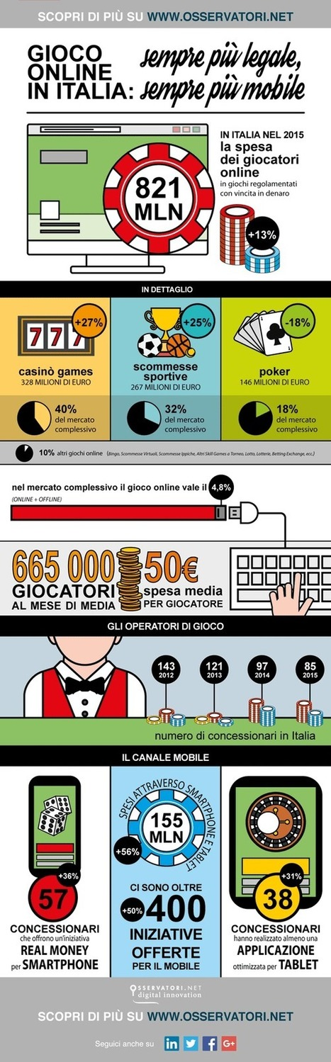Gioco Online, un business in crescita multicanale | The Omnichannel Marketing Spectator | Scoop.it