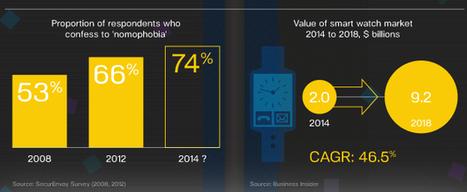 Todas las tendencias en redes sociales 2014: infográficos, estadísticas y tips | Análisis de datos | Scoop.it