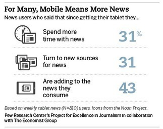 Are New Devices Adding to News Consumption? | Project for Excellence in Journalism (PEJ) | Bite Size Business Insights | Scoop.it